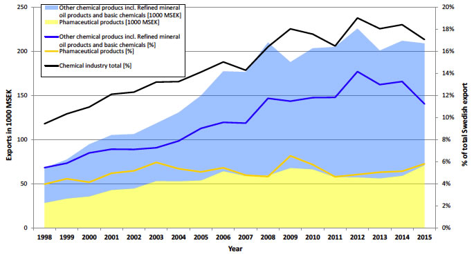Chemical Industry Companies in Sweden