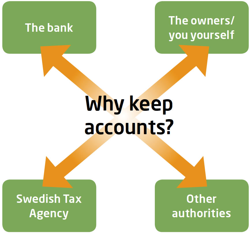 Graph: Why keep accounts? The bank, The owner/ you yourself, Swedish Tax Agency, Other authorities